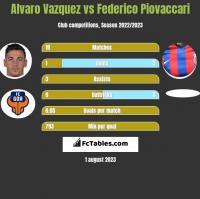Alvaro Vazquez vs Federico Piovaccari h2h player stats