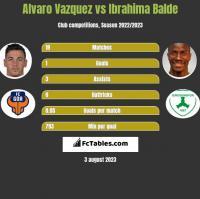 Alvaro Vazquez vs Ibrahima Balde h2h player stats
