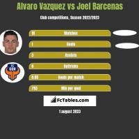 Alvaro Vazquez vs Joel Barcenas h2h player stats