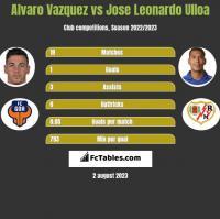Alvaro Vazquez vs Jose Leonardo Ulloa h2h player stats