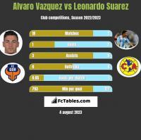 Alvaro Vazquez vs Leonardo Suarez h2h player stats