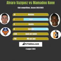 Alvaro Vazquez vs Mamadou Kone h2h player stats