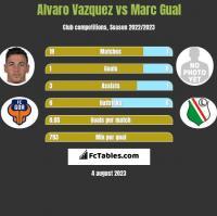 Alvaro Vazquez vs Marc Gual h2h player stats