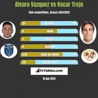 Alvaro Vazquez vs Oscar Trejo h2h player stats