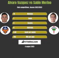 Alvaro Vazquez vs Sabin Merino h2h player stats