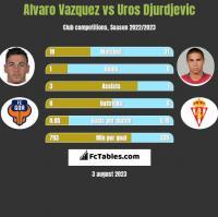Alvaro Vazquez vs Uros Djurdjevic h2h player stats