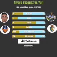 Alvaro Vazquez vs Yuri h2h player stats