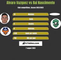 Alvaro Vazquez vs Rai Nascimento h2h player stats