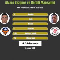 Alvaro Vazquez vs Neftali Manzambi h2h player stats