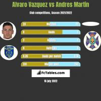 Alvaro Vazquez vs Andres Martin h2h player stats