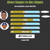 Alvaro Vazquez vs Alex Aizpuru h2h player stats