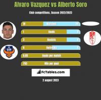 Alvaro Vazquez vs Alberto Soro h2h player stats