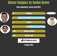 Alvaro Vazquez vs Carlos Bravo h2h player stats