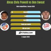 Alvas Elvis Powell vs Ben Sweat h2h player stats