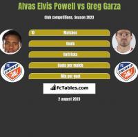 Alvas Elvis Powell vs Greg Garza h2h player stats
