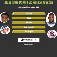 Alvas Elvis Powell vs Kendall Waston h2h player stats