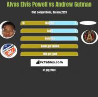 Alvas Elvis Powell vs Andrew Gutman h2h player stats