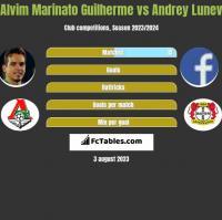 Alvim Marinato Guilherme vs Andrey Lunev h2h player stats