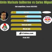 Alvim Marinato Guilherme vs Carlos Miguel h2h player stats