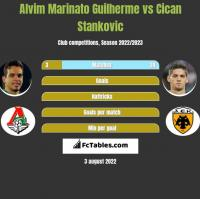 Alvim Marinato Guilherme vs Cican Stankovic h2h player stats