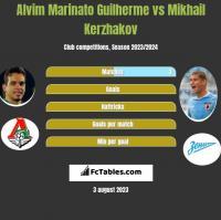 Alvim Marinato Guilherme vs Mikhail Kerzhakov h2h player stats