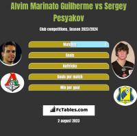 Alvim Marinato Guilherme vs Sergey Pesyakov h2h player stats