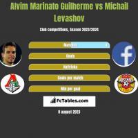 Alvim Marinato Guilherme vs Michail Levashov h2h player stats