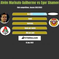 Alvim Marinato Guilherme vs Egor Shamov h2h player stats