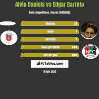 Alvin Daniels vs Edgar Barreto h2h player stats