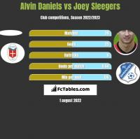 Alvin Daniels vs Joey Sleegers h2h player stats