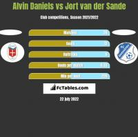 Alvin Daniels vs Jort van der Sande h2h player stats