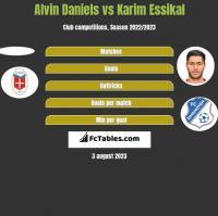 Alvin Daniels vs Karim Essikal h2h player stats