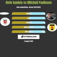 Alvin Daniels vs Mitchell Paulissen h2h player stats
