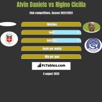 Alvin Daniels vs Rigino Cicilia h2h player stats