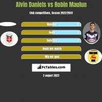 Alvin Daniels vs Robin Maulun h2h player stats
