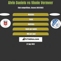 Alvin Daniels vs Vinnie Vermeer h2h player stats