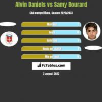 Alvin Daniels vs Samy Bourard h2h player stats