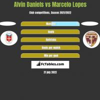 Alvin Daniels vs Marcelo Lopes h2h player stats