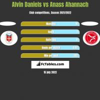 Alvin Daniels vs Anass Ahannach h2h player stats