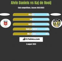 Alvin Daniels vs Kaj de Rooij h2h player stats