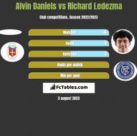 Alvin Daniels vs Richard Ledezma h2h player stats