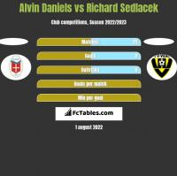 Alvin Daniels vs Richard Sedlacek h2h player stats