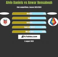 Alvin Daniels vs Anwar Bensabouh h2h player stats