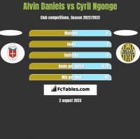 Alvin Daniels vs Cyril Ngonge h2h player stats