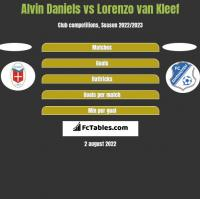 Alvin Daniels vs Lorenzo van Kleef h2h player stats