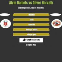Alvin Daniels vs Oliver Horvath h2h player stats