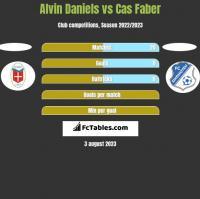 Alvin Daniels vs Cas Faber h2h player stats
