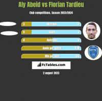 Aly Abeid vs Florian Tardieu h2h player stats