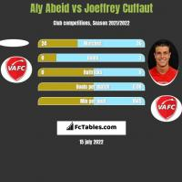 Aly Abeid vs Joeffrey Cuffaut h2h player stats