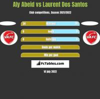 Aly Abeid vs Laurent Dos Santos h2h player stats